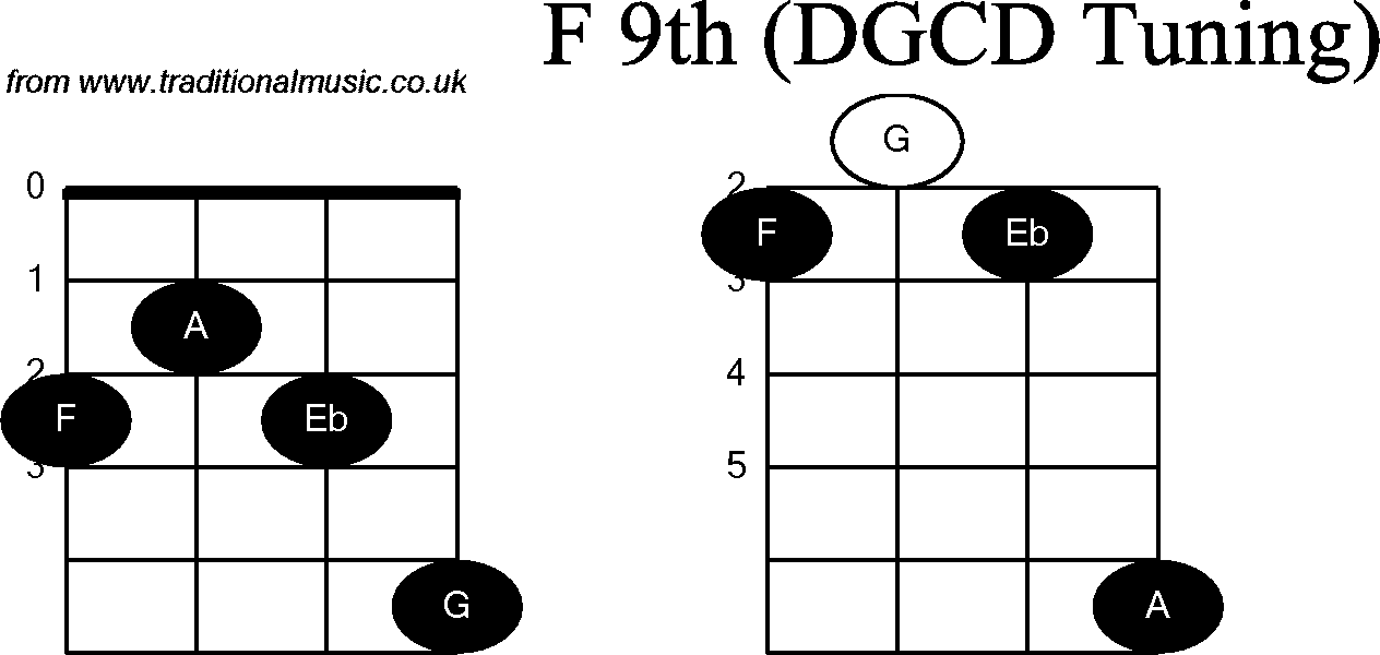 Chord diagrams for: Banjo(G Modal) F9th