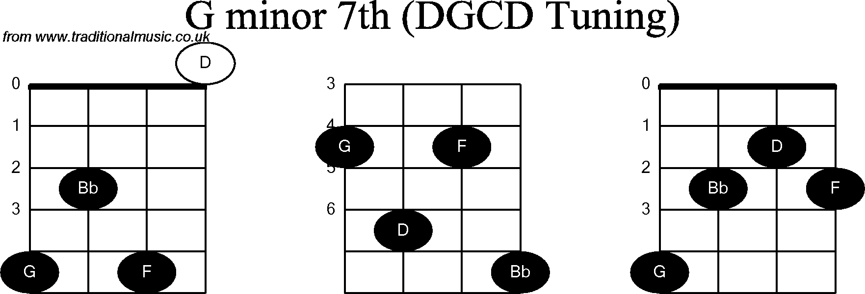 Chord diagrams for: Banjo(G Modal) G Minor7th