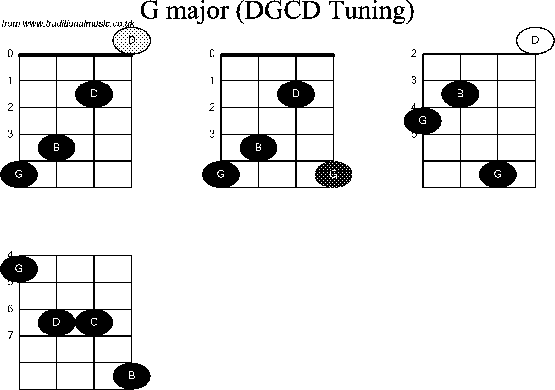 Chord diagrams for: Banjo(G Modal) G