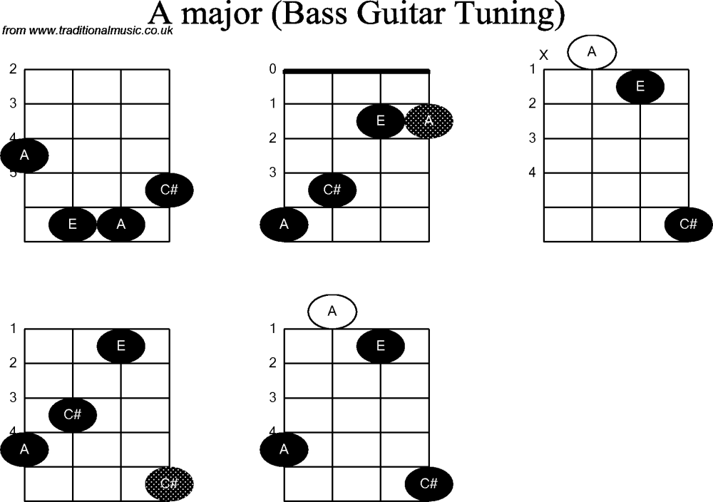 medium resolution of guitar cord diagram