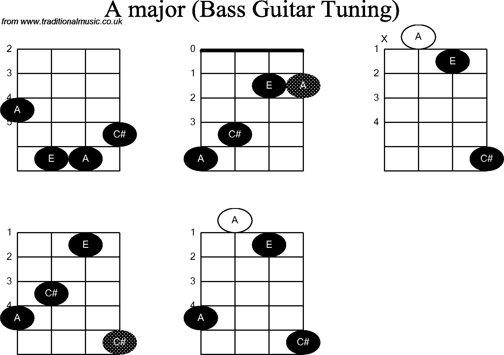 hight resolution of guitar cord diagram
