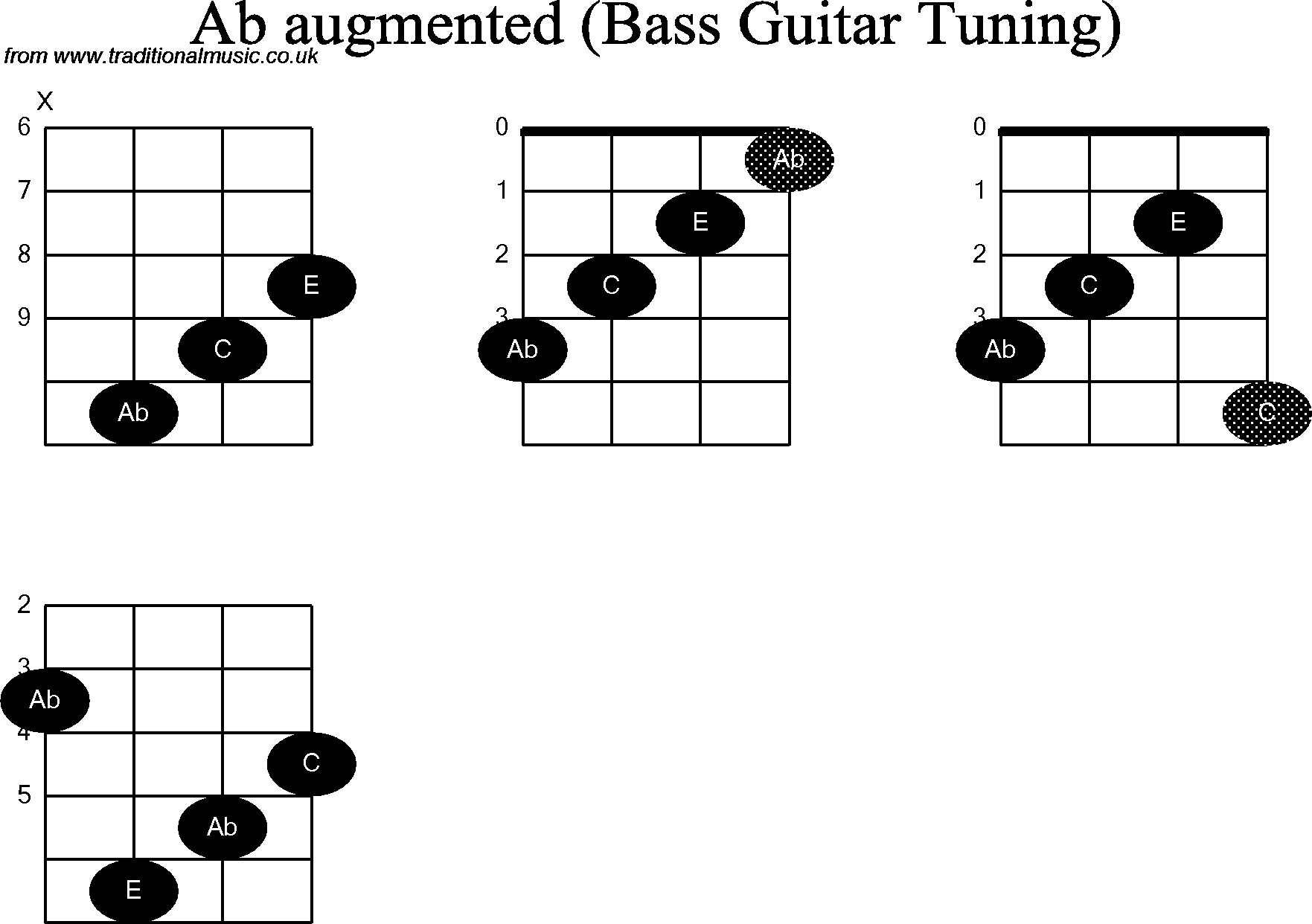 Bass Guitar Chord diagrams for: Ab Augmented