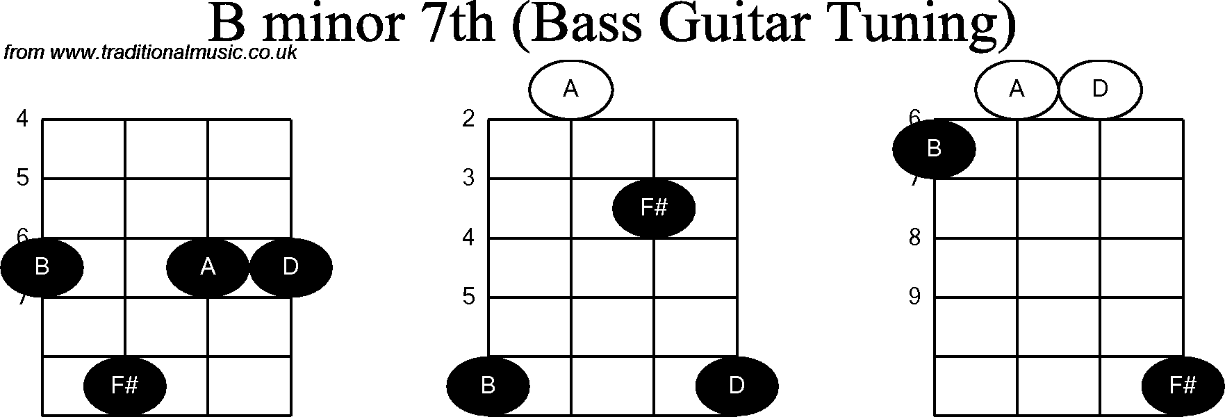 Funky B Minor Guitar Chord Cheat Picture Collection Beginner