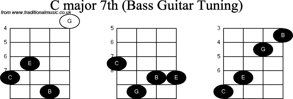 medium resolution of c chord diagram