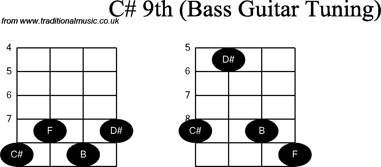 hight resolution of c chord diagram