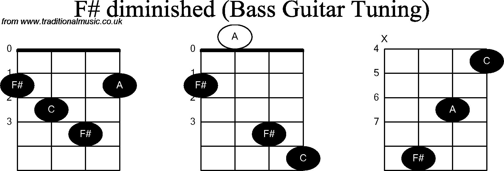 F Sharp Diminished Triad