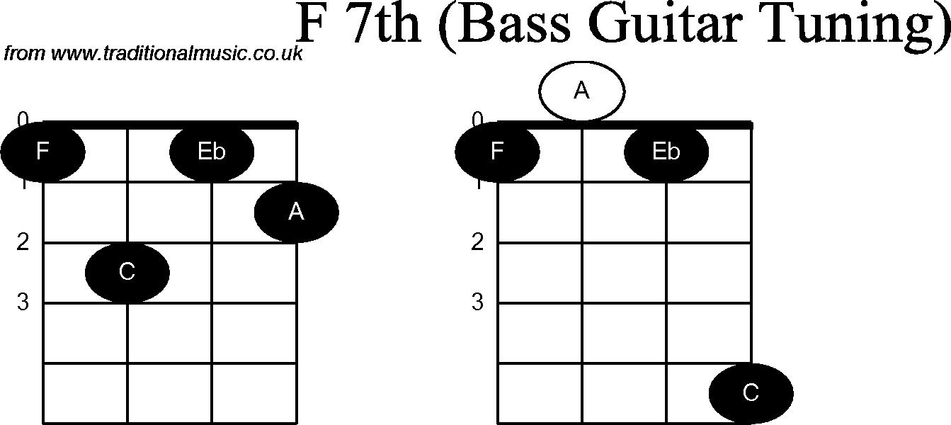 Bass Guitar Chord diagrams for: F7th