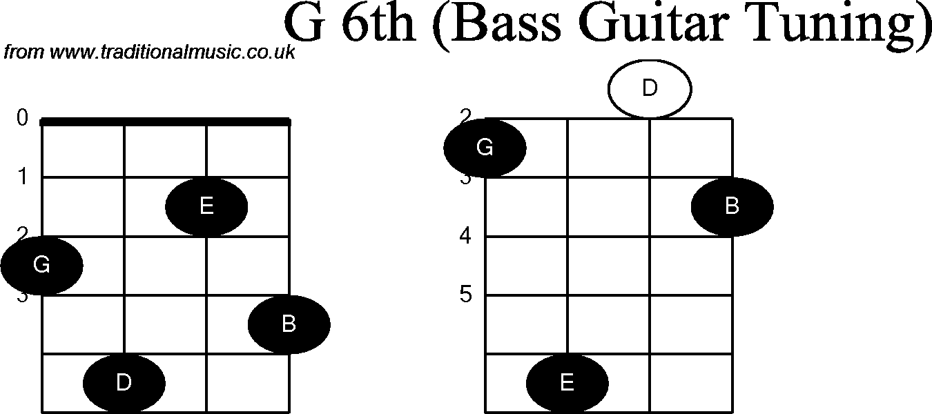 Bass Guitar Chord diagrams for: G6th