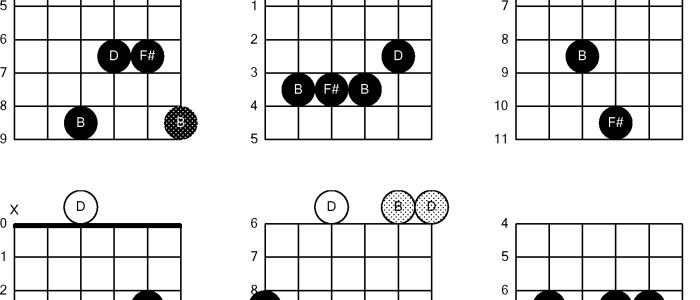 B Minor Chord Guitar - 4 Easy Bm Guitar Bm Guitar