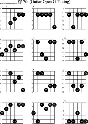 Chord diagrams for: Dobro F#7th