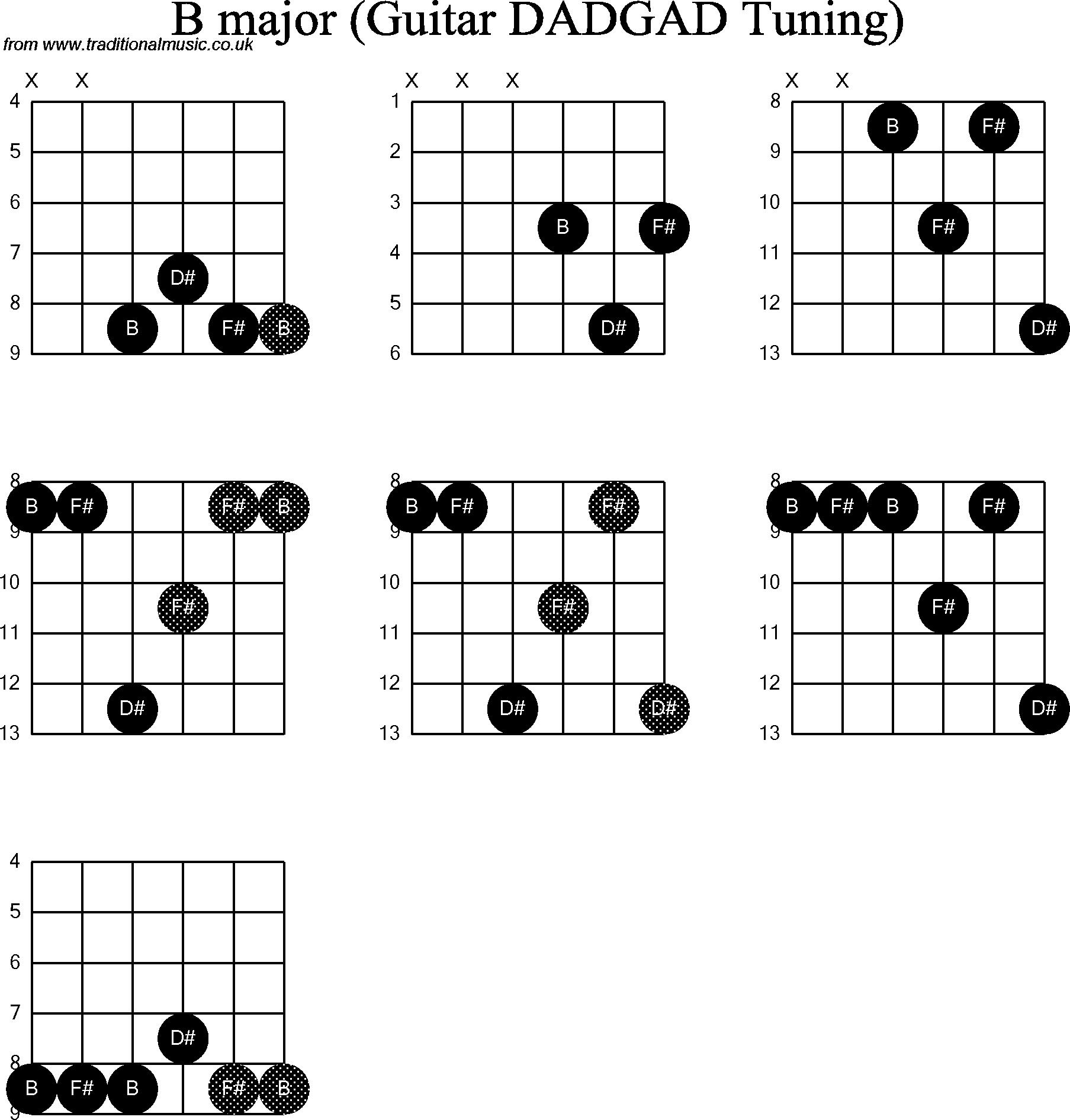 b chord guitar 2015Confession