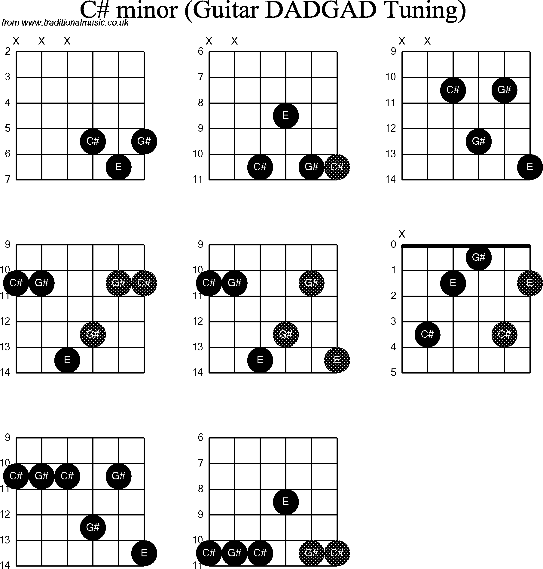 Compare and contrast essays about music chords