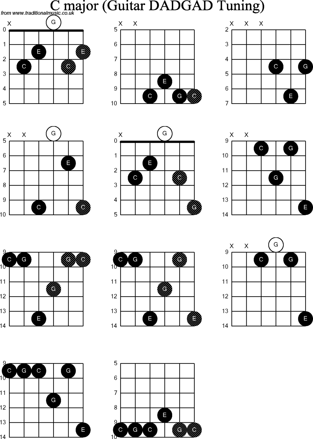 medium resolution of chord diagrams d modal guitar dadgad c mix chord diagrams for d modal guitar