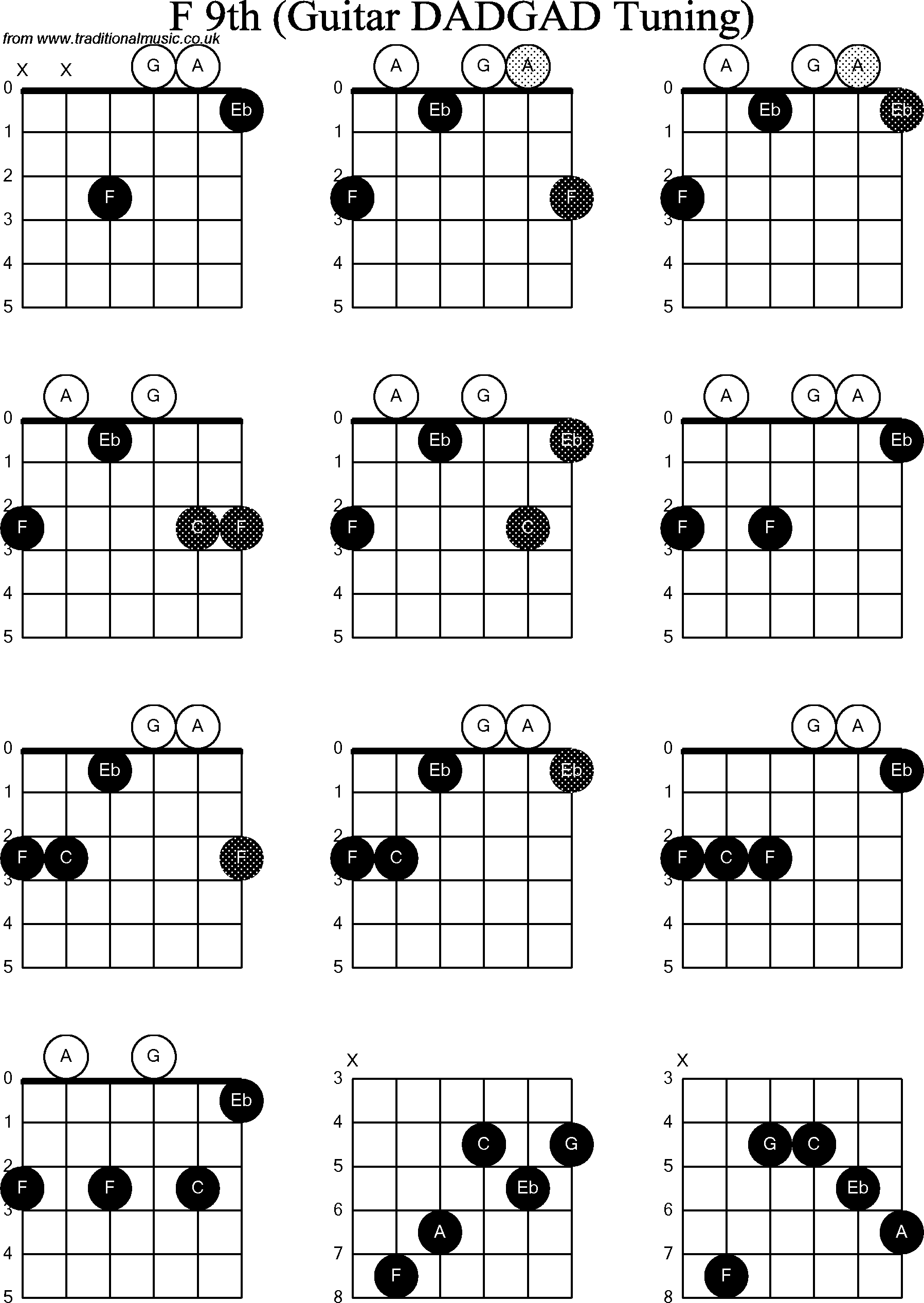 Guitar Chords Chart Bm - Auto Electrical Wiring Diagram on