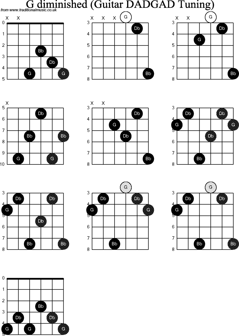 medium resolution of chord diagrams d modal guitar dadgad g diminished