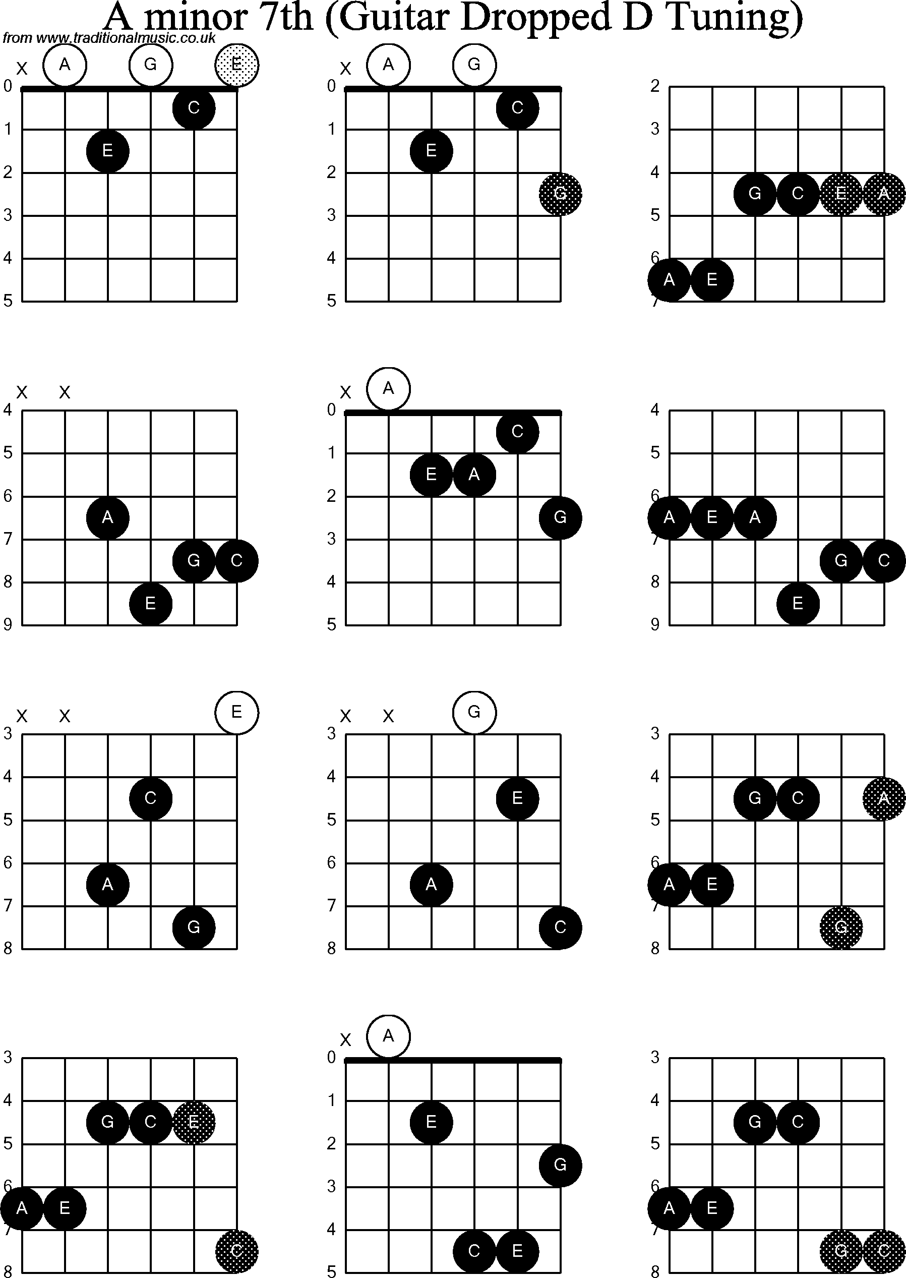 Chord diagrams for Dropped D Guitar(DADGBE), A Minor7th