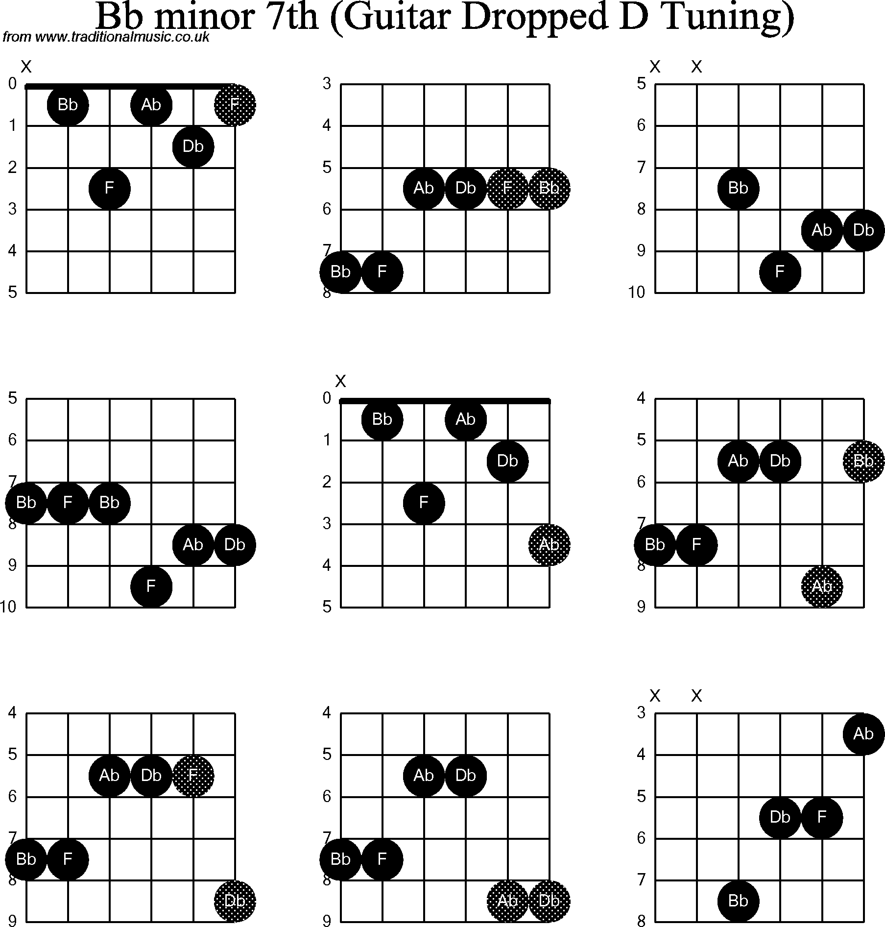 B Minor Chord Guitar Finger Position Image Collections Basic