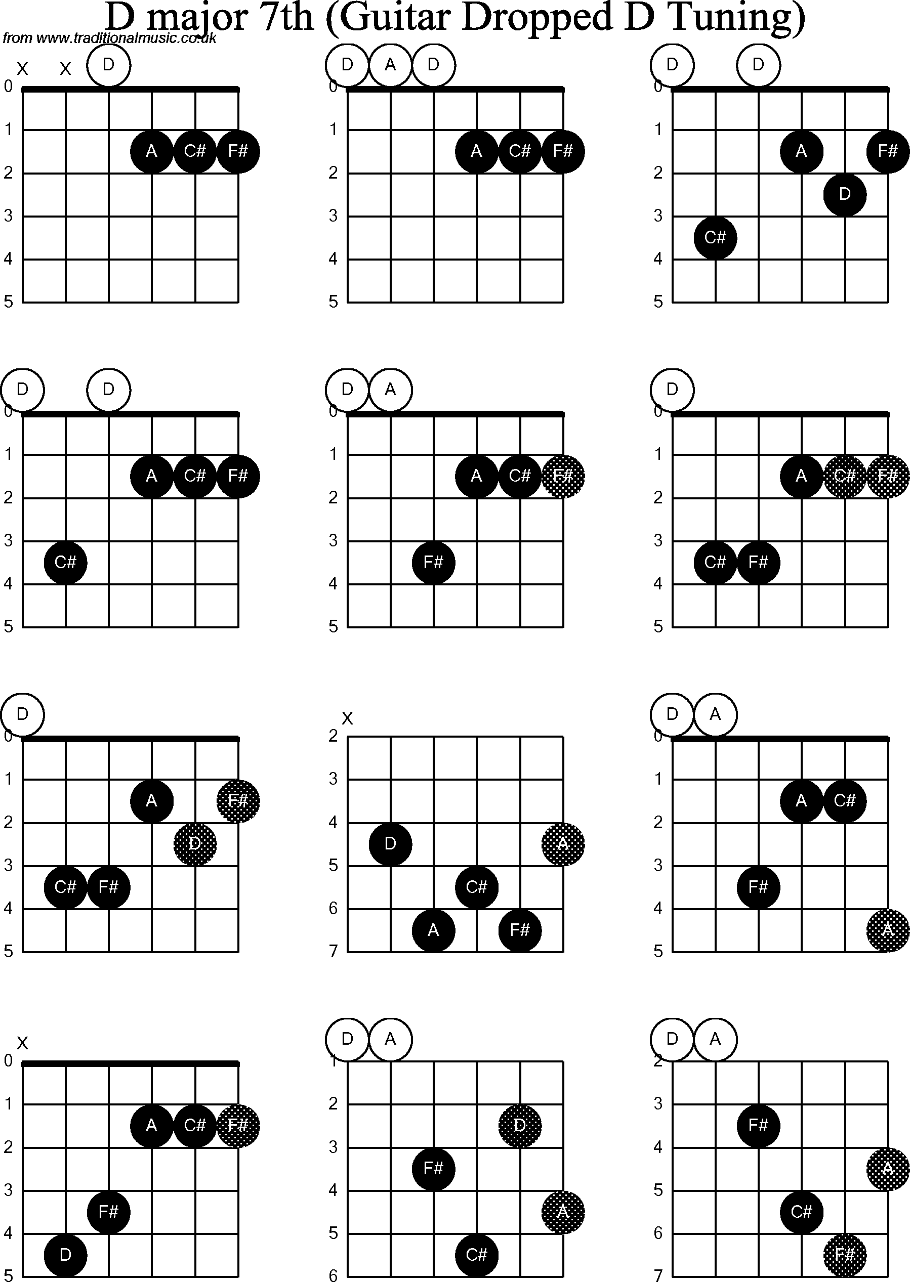 Chord diagrams for Dropped D Guitar(DADGBE), D Major7th
