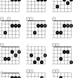chord diagrams for dropped d guitar dadgbe d major7th d major guitar chord diagram [ 1798 x 2534 Pixel ]