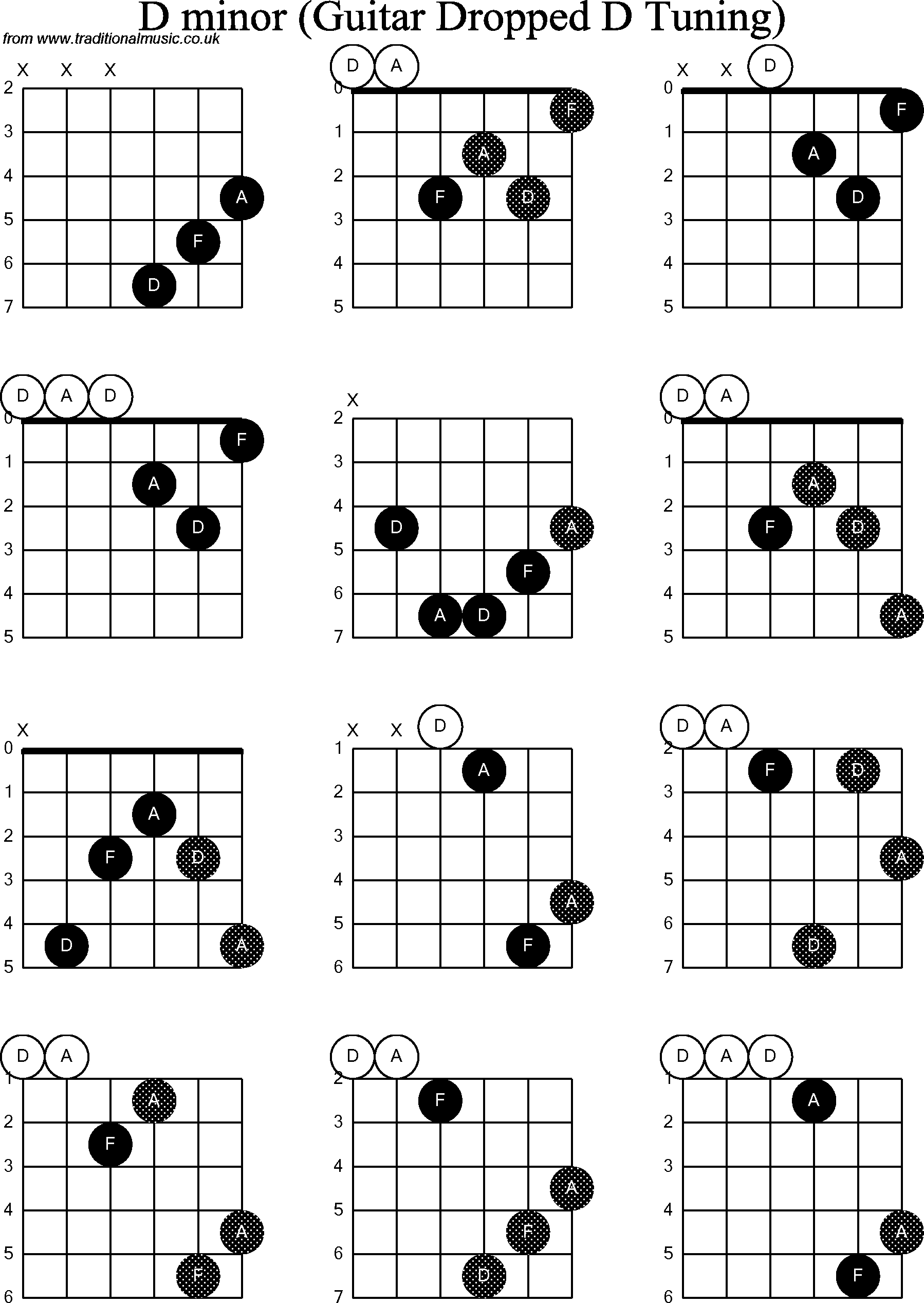 d minor chord 2015Confession