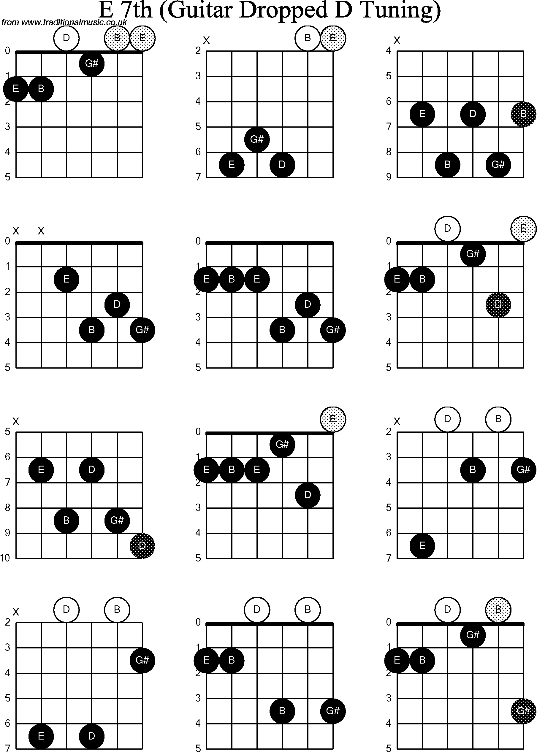 chord diagrams for the e a and d chords