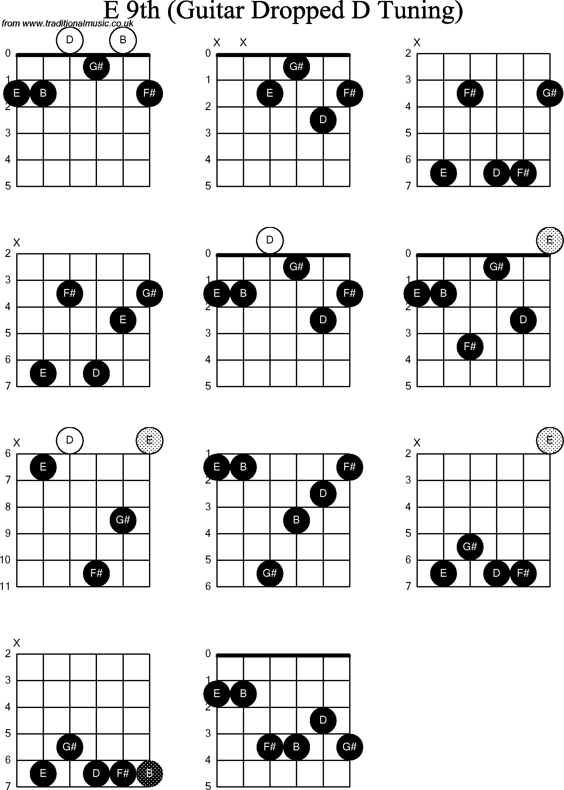 Chord diagrams for Dropped D Guitar(DADGBE), E9th