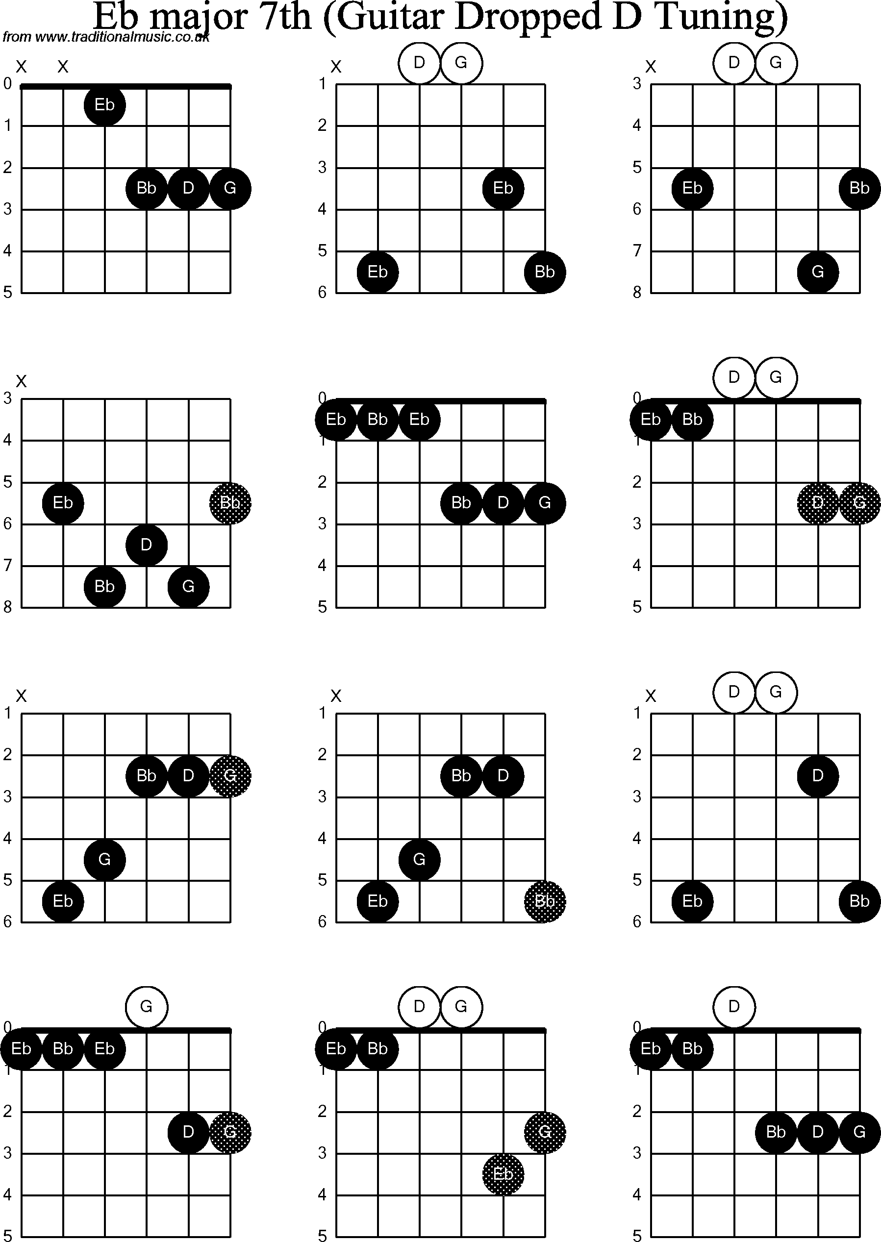 Chord diagrams for Dropped D Guitar(DADGBE), Eb Major7th