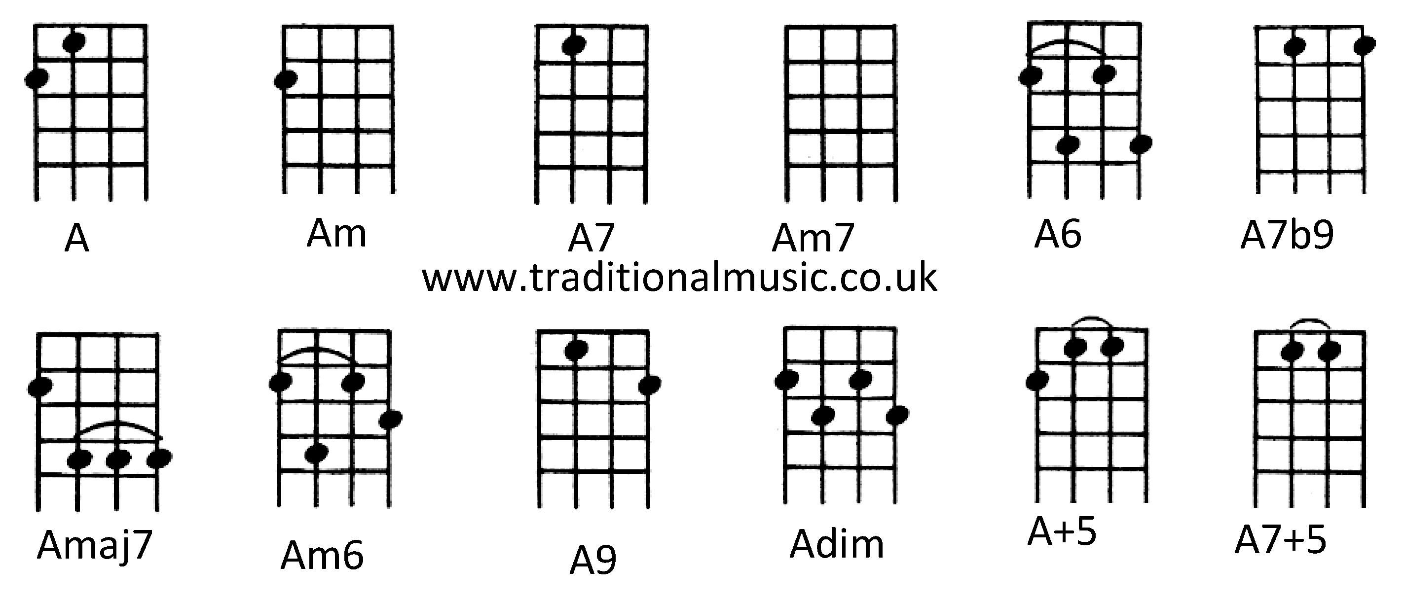 Chords for Ukulele (C tuning) A Am A7 Am7 A6 Amaj7 Am6 A9