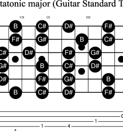 scale stave and neck diagram for guitar b pentatonic [ 2820 x 1187 Pixel ]