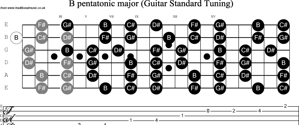medium resolution of scale stave and neck diagram for guitar b pentatonic