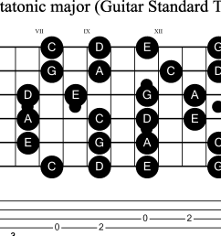 scale stave and neck diagram for guitar c pentatonic [ 2820 x 1187 Pixel ]