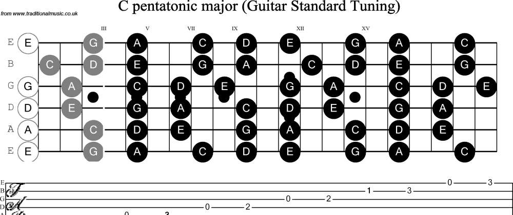 medium resolution of scale stave and neck diagram for guitar c pentatonic