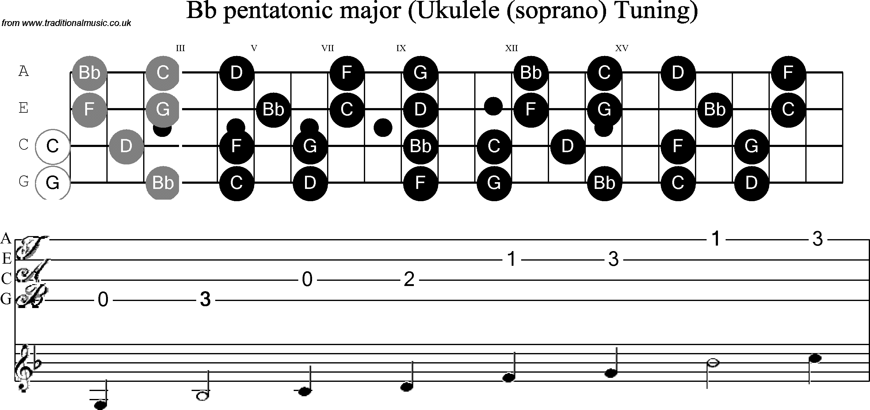 Ukulelediagram Nice Ukulele Diagram Pictures Mel Bay S Chords Neck Notes