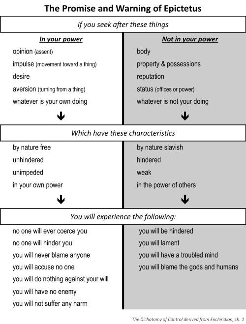 DOC Chart