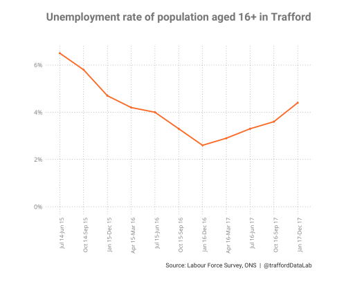 small resolution of figure 1 unemployment rate of population aged 16 in trafford