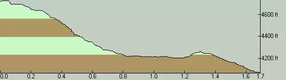 Shellrock Lake Elevation Profile - North to South