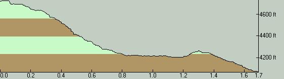 Shellrock Lake Elevation Profile - North to South