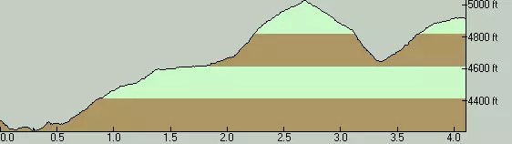 Rimrock Trail Elevation Profile - West To East