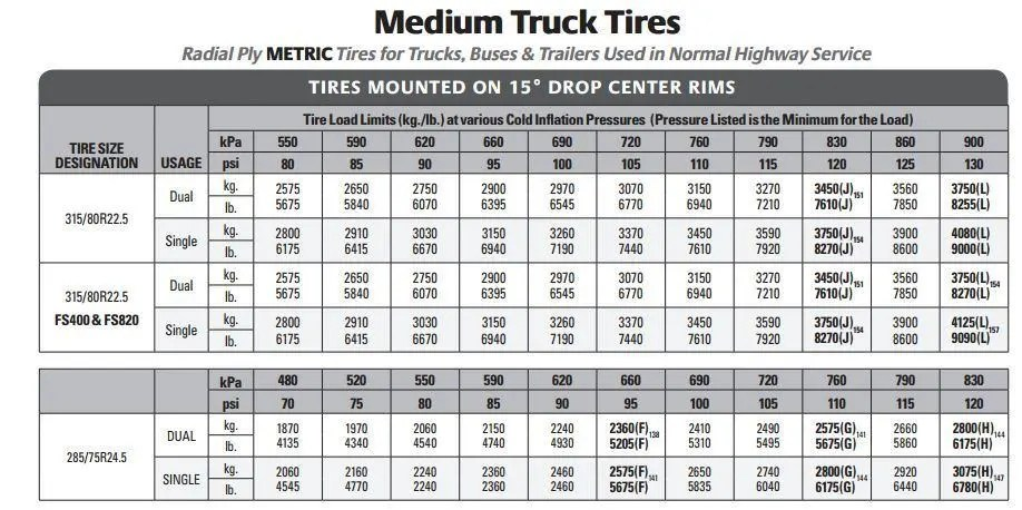 An example L&I Table: Find your tire, Look for the weight, discover the  best PSI.