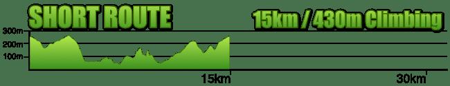 Short Route Profile