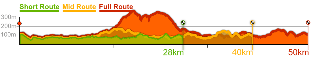 Shackleford Spring Punch route profiles