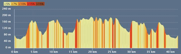 parcours trail des mille monts 42km