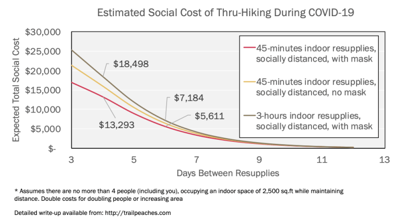 The estimated social cost of thru-hiking is approximately $6,000 if your resupplies are every 6 days, you wear a mask when indoors, and you limit your total indoor shopping time to 45-minutes.
