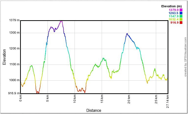 Puerta del Infierno prueba larga (26K +1.300m)