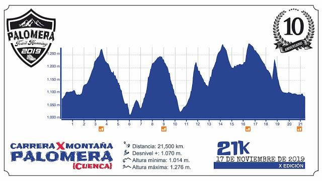 Perfil Carrera 21K