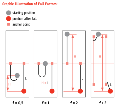 Fall factors explained (from My Tendon Website, Dec 18)