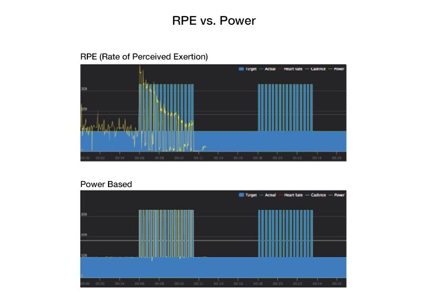 training_smart_rpevspower