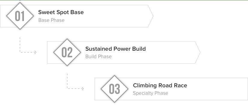 climbing-road-training-phases