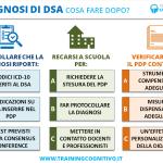Diagnosi DSA: cosa fare dopo