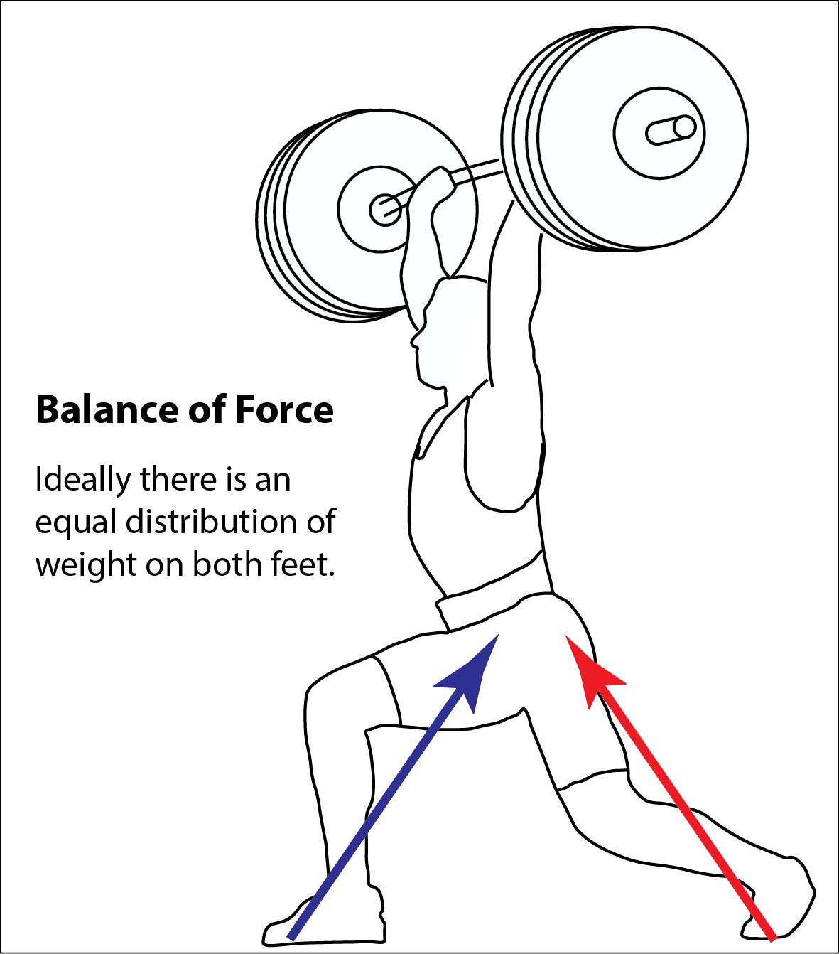 Key Issues Of Jerk Technique Explained